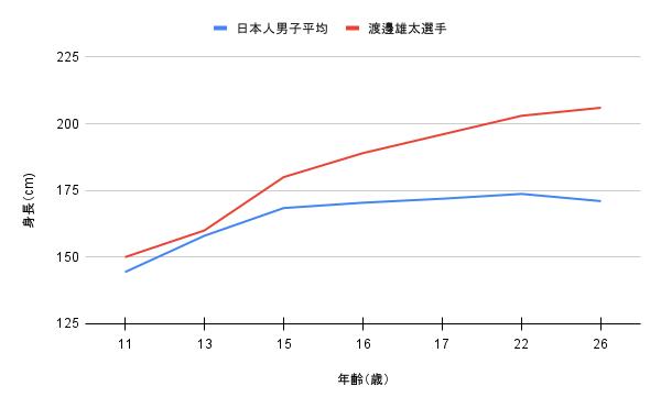 渡邊雄太選手の身長推移