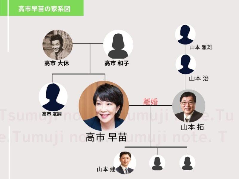 高市早苗の家系図1