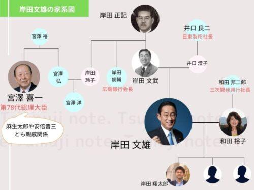 岸田文雄総理の家系図