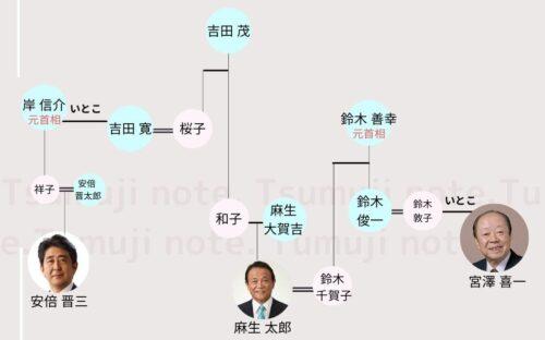 岸田文雄の家系図2
