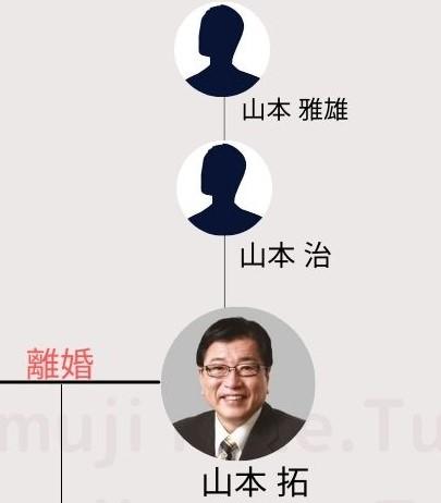 山本拓の家系図